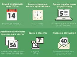 Продуктивность рабочего времени