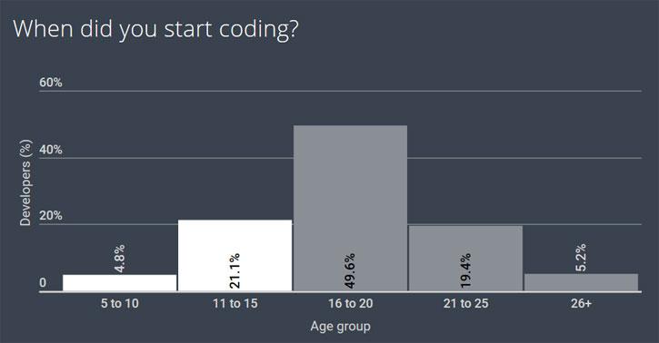 Когда вы начали кодить