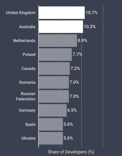 Процент разработчиков, рано начавших кодить