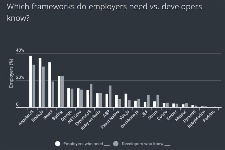 Какие фреймворки нужны работодателям.