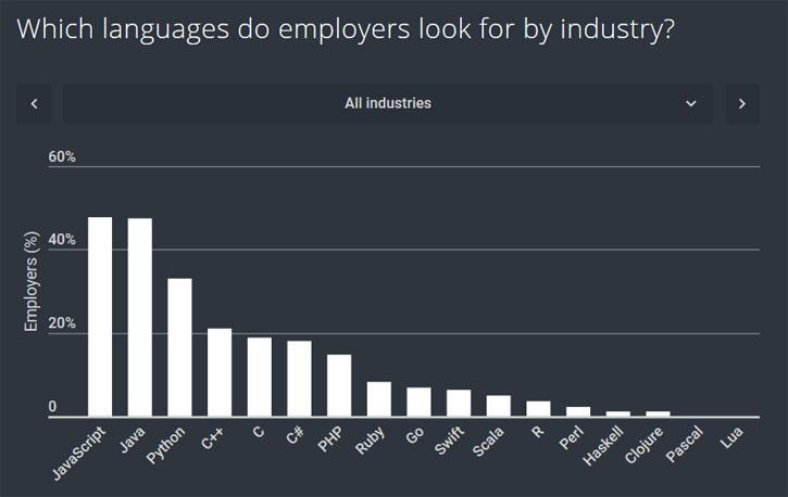 Языки программирования, которые ищут работодатели