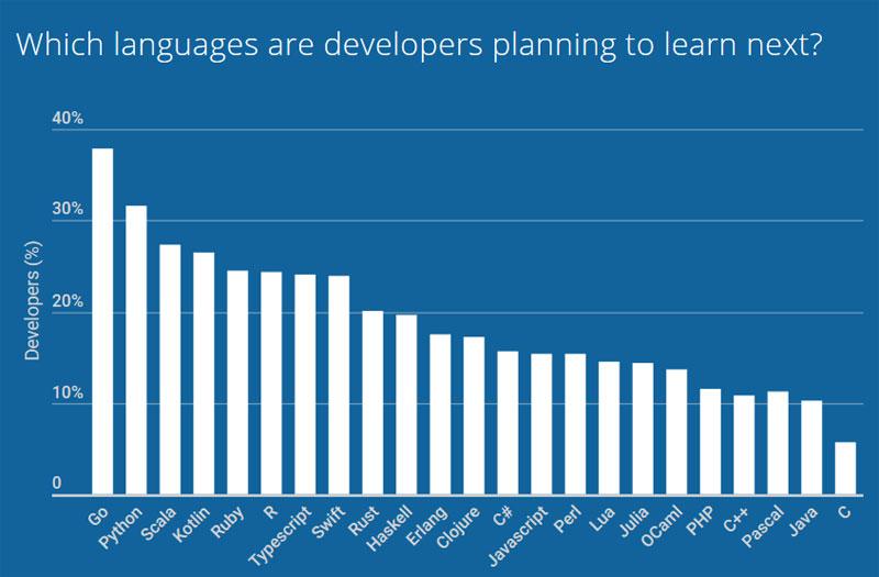Языки, которые планируют учить разработчики