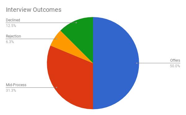 результаты собеседований