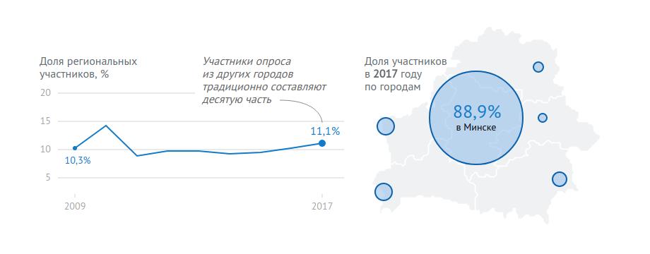 Мощное гравитационное поле ИТ-индустрии Минска