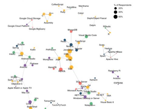 Смежные экосистемы; опрос Stack Overflow