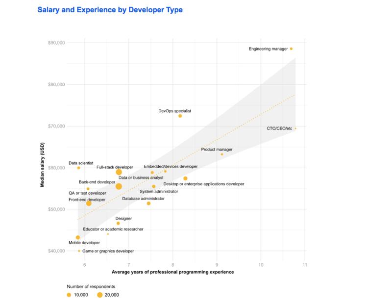 Зависимость зарплаты от типа разработки