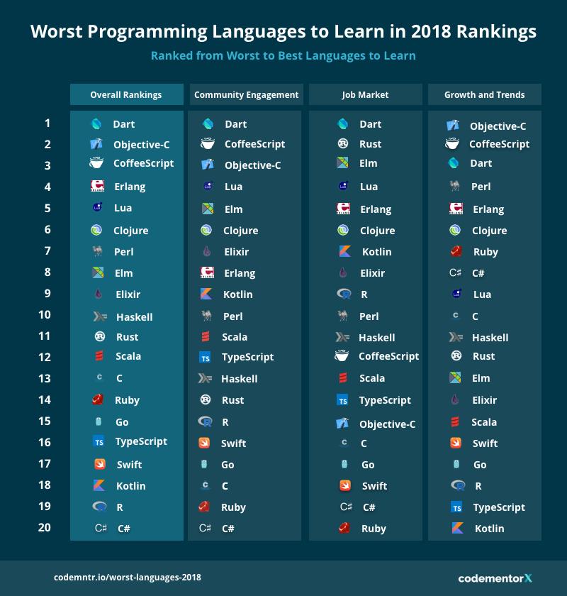 Худшие языки программирования