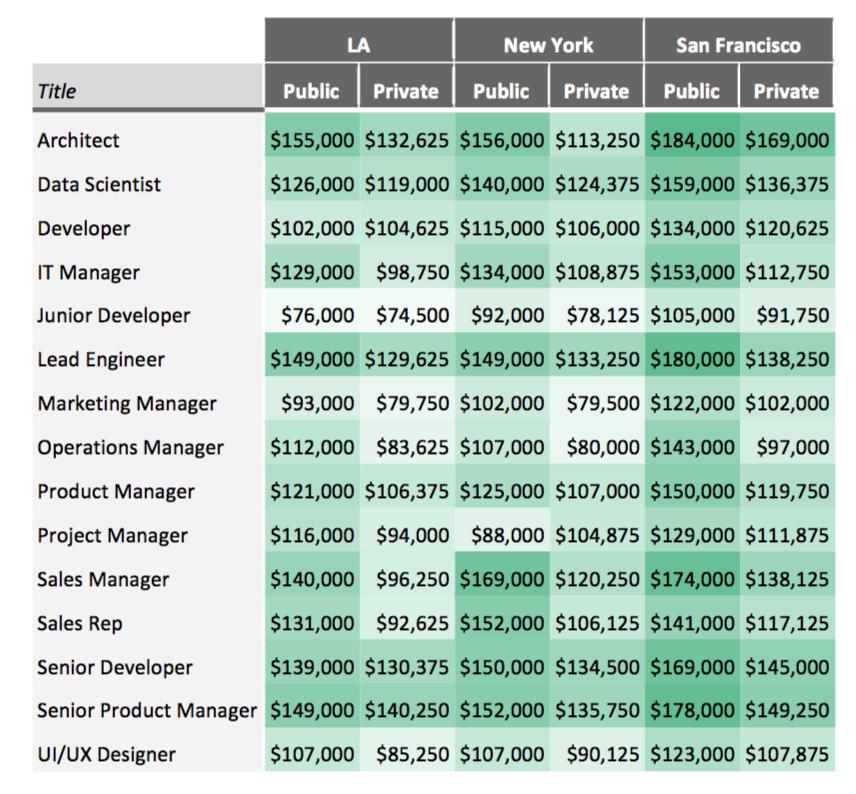 Сравнение оплаты труда в Сан-Франциско и Лос-Анджелесе