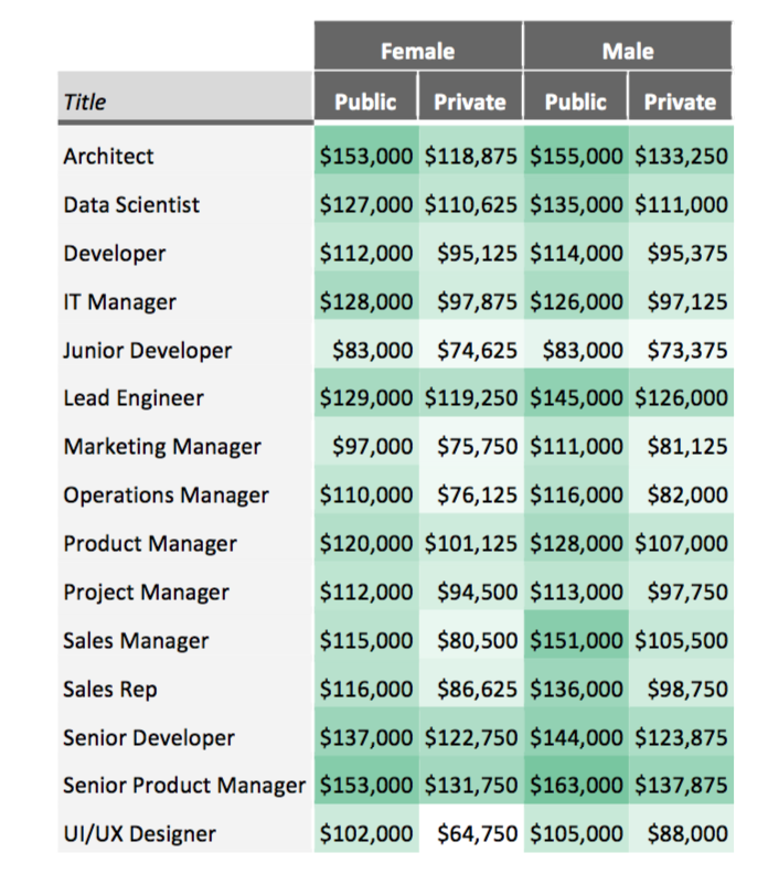 Сравнение оплаты труда мужчин и женщин.