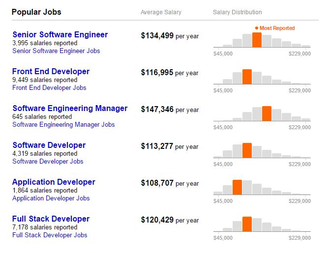 Популярные должности