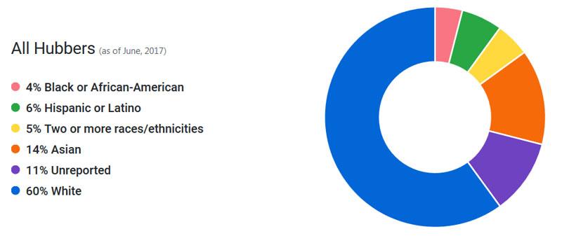Состав пользователей на GitHub