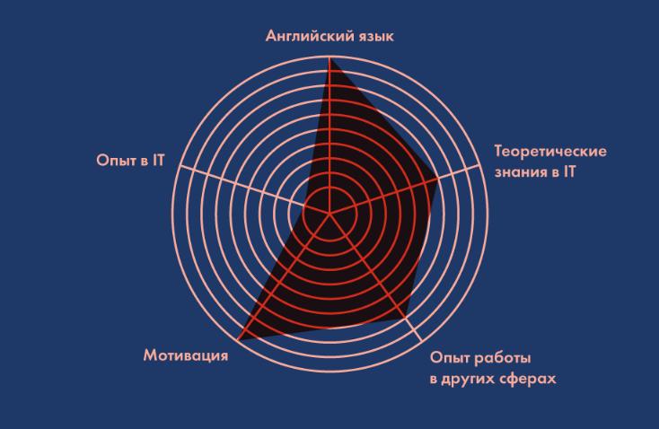 Хорошая база: теоретическая, практическая, в другой сфере, языковой, мотивационной, интеллектуальной.