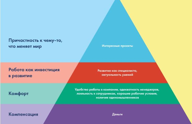 Пирамида-список личных честных потребностей