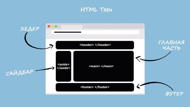 HTML – основа любой веб-страницы