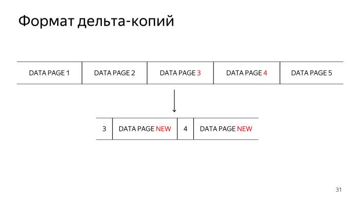 При разработке дельта-копий обсуждалось несколько возможных форматов data файлов