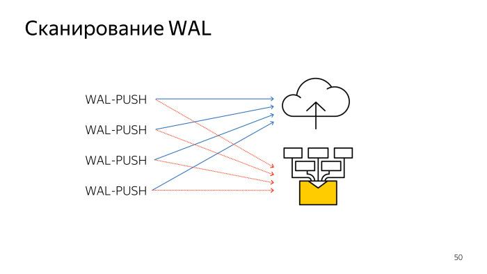 Сканирование WAL