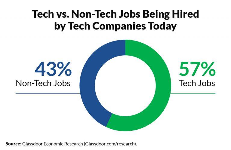 большинство вакансий на Workday, Salesforce.com, Verizon Communications и IBM — нетехнические