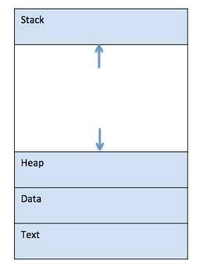 Загруженная в память программа может быть условно разделена на четыре части