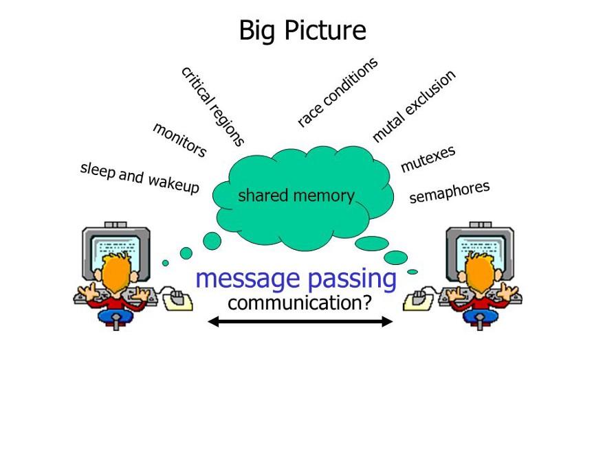 обмен сообщениями с помощью базовых примитивов