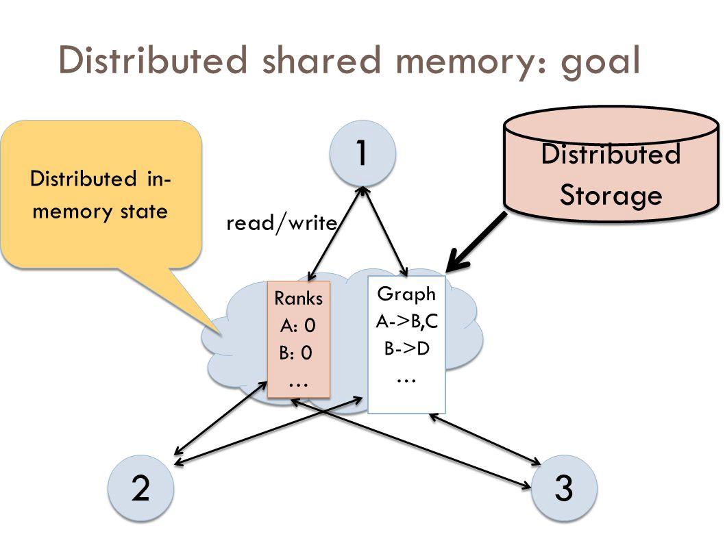 Распределенная общая память