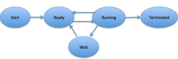 Когда процесс выполняется, он проходит через разные состояния