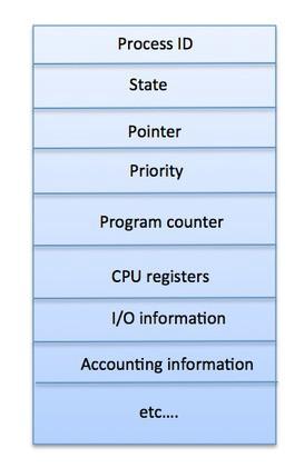 Блок управления процессов (Process Control Block)