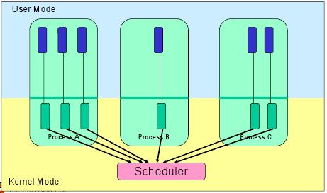 Во втором случае ядро выполняет создание потоков, а ещё планирование и управление в пространстве ядра