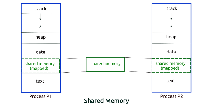 Метод использования общей памяти