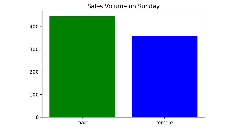 результаты продаж в виде столбчатой диаграммы