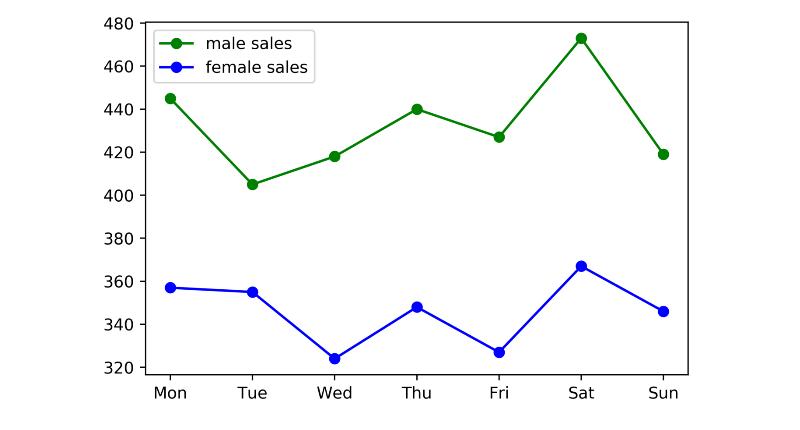 Линейная диаграмма 1, построенная на Python. Ек Суги