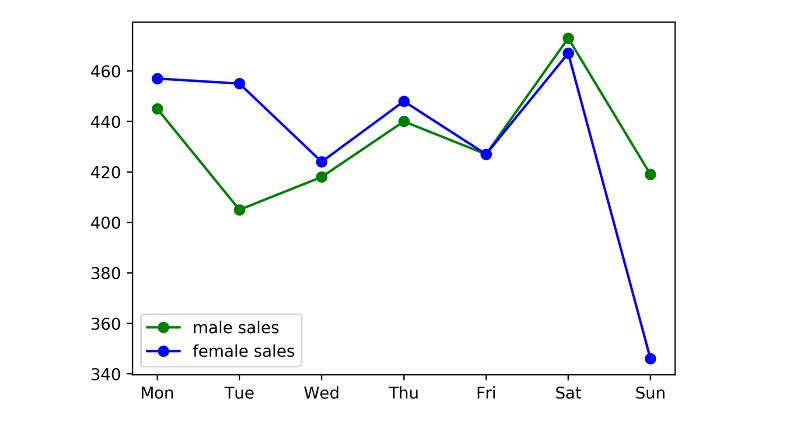 Линейная диаграмма 2, также построенная на Python Ек Суги