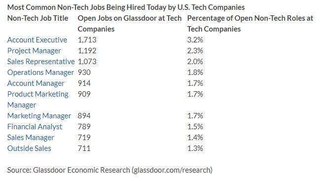 технические специальности оплачиваются выше, чем другие