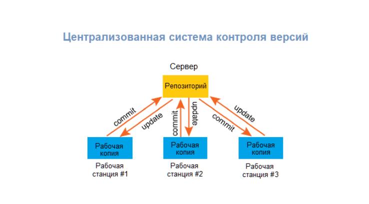 Централизованные системы контроля версий