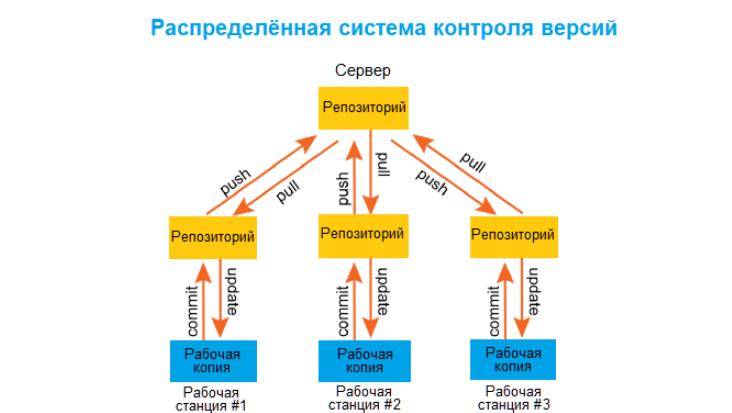 Распределённые системы контроля версий