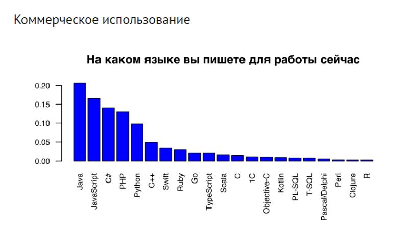 рейтинг 2018 популярности языков программирования с точки зрения их востребованности в коммерческом использовании