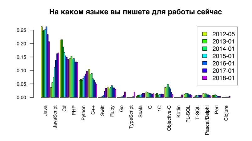 Сводная диаграмма за 2012 – 2018 гг.