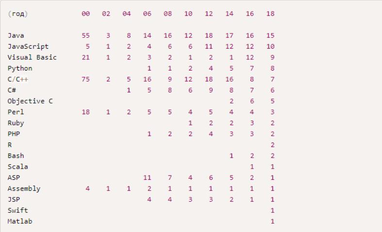Сводная таблица Стефана Нильсона