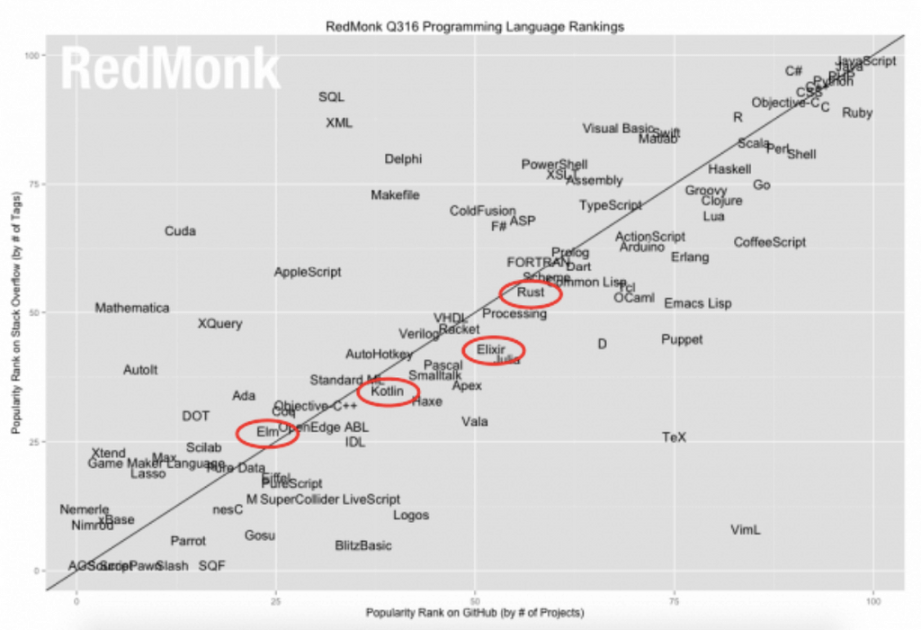 Шкала популярности языков