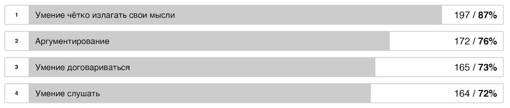 Топ-4 коммуникативных навыка. Количество проголосовавших за данный навык/процент от общего количества участников.