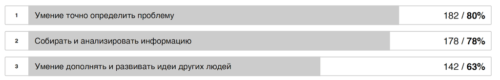 Топ-3 навыка по креативности. Количество проголосовавших за данный навык/процент от общего количества участников.