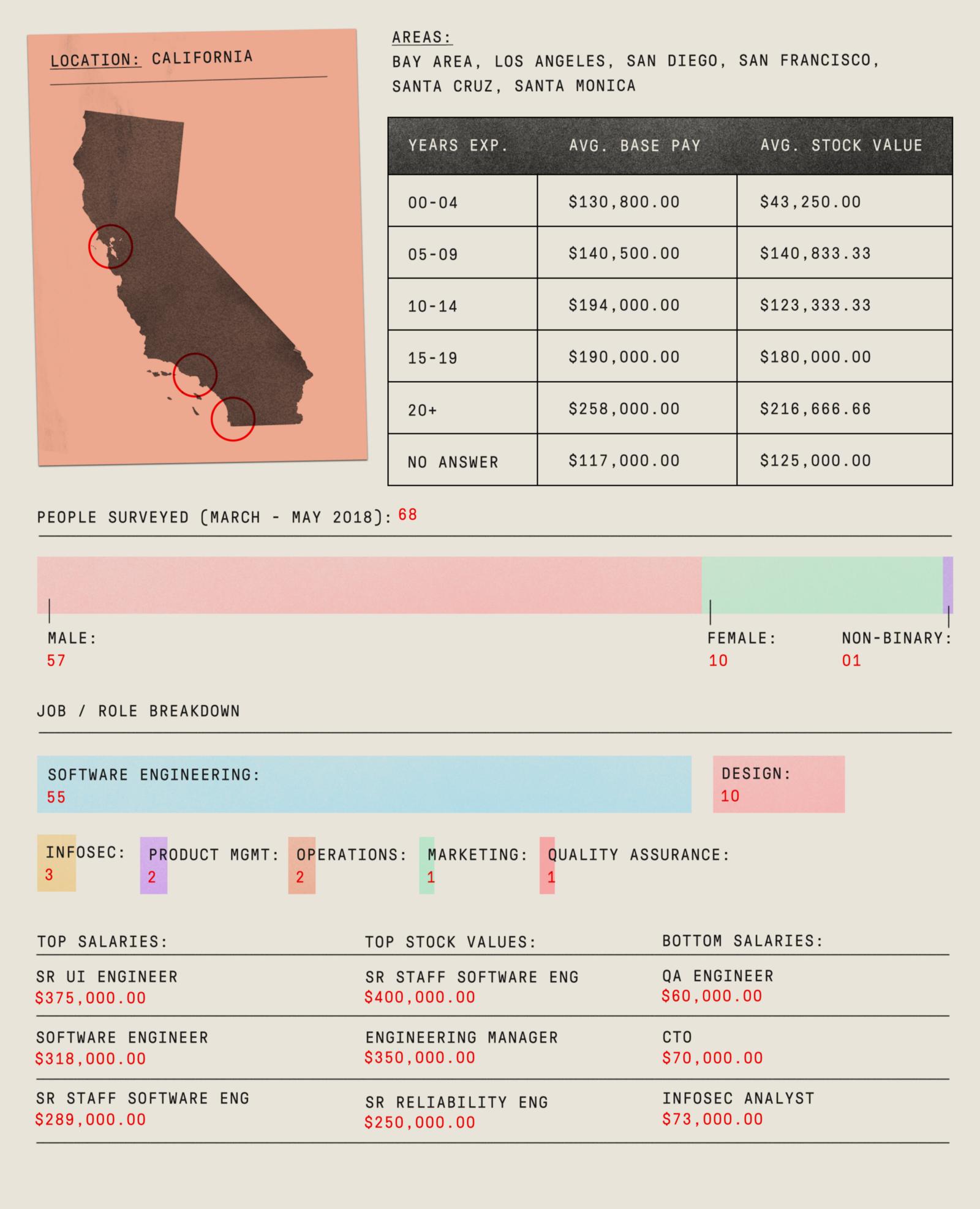 Данные по зарплатам в Калифорнии