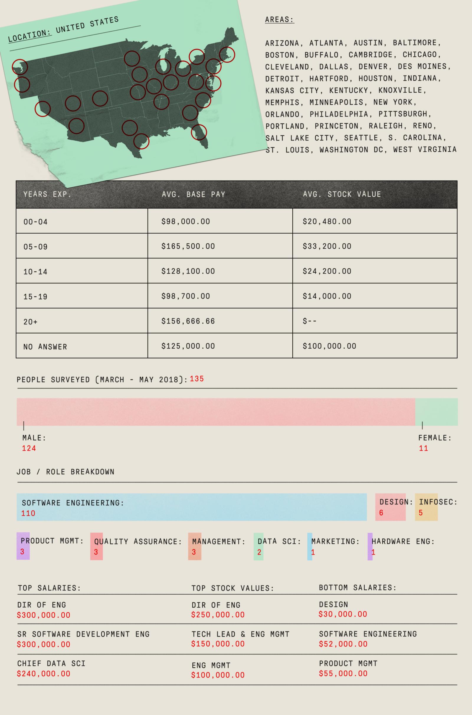 Данные по зарплатам в США