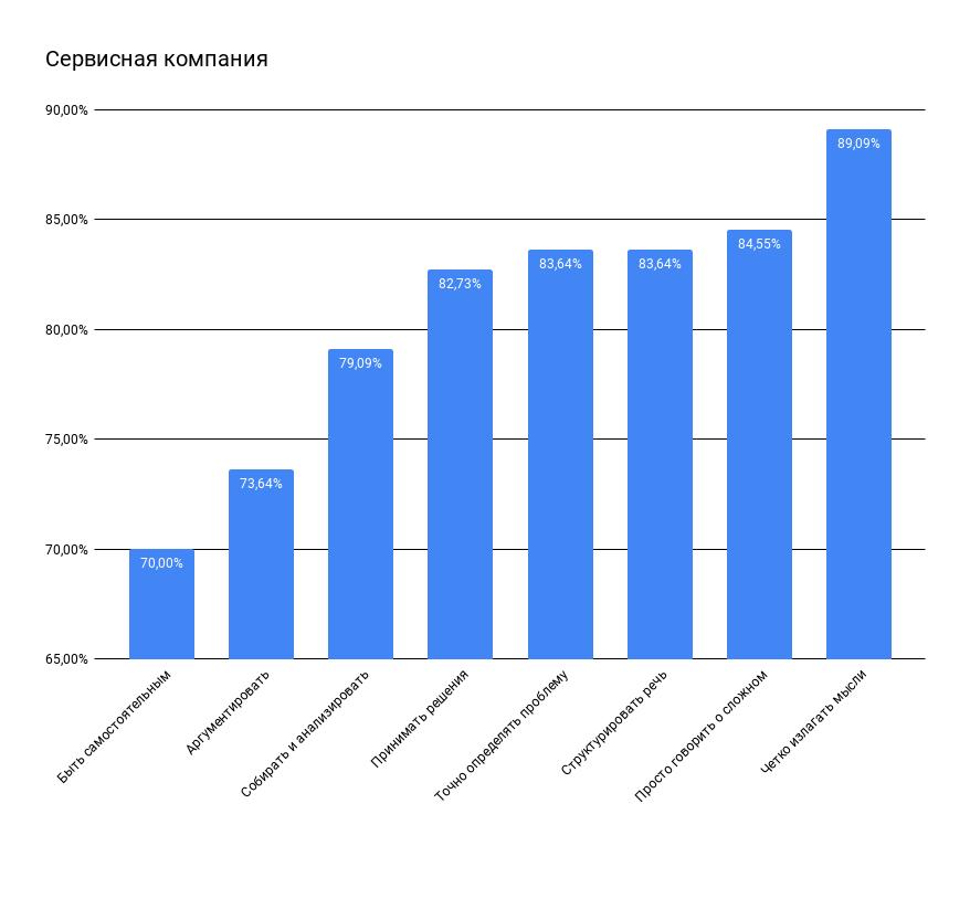 Результаты опроса в сервисной компании