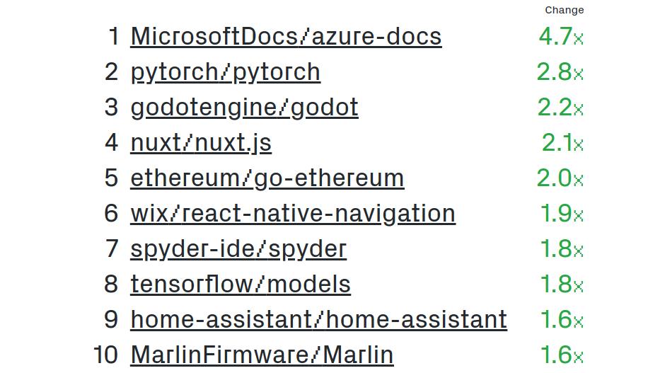 Топ самых быстрорастущих опенсорс-проектов
