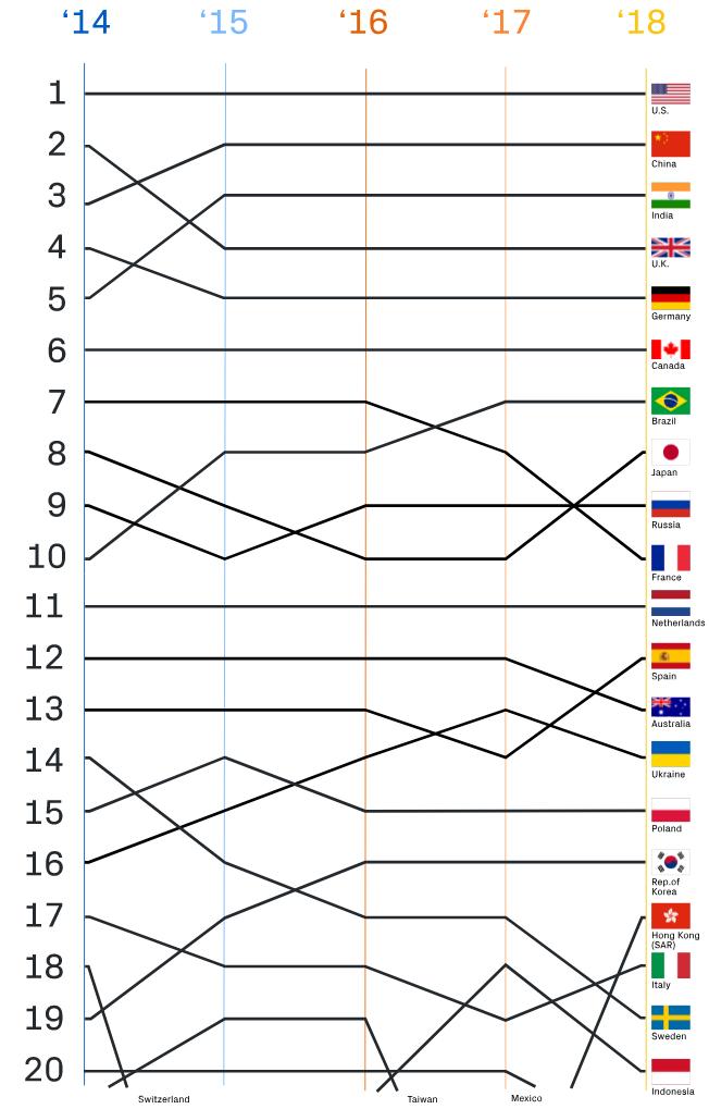 Страны с самым большим числом контрибуторов