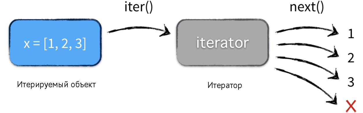 Итераторы и генераторы