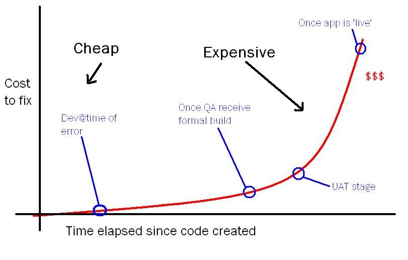 Стоимость попадания багов в продакшен