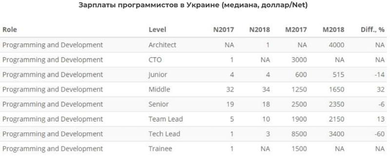 Зарплаты разработчиков в Украине