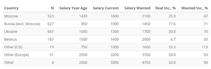 Зарплатные ожидания