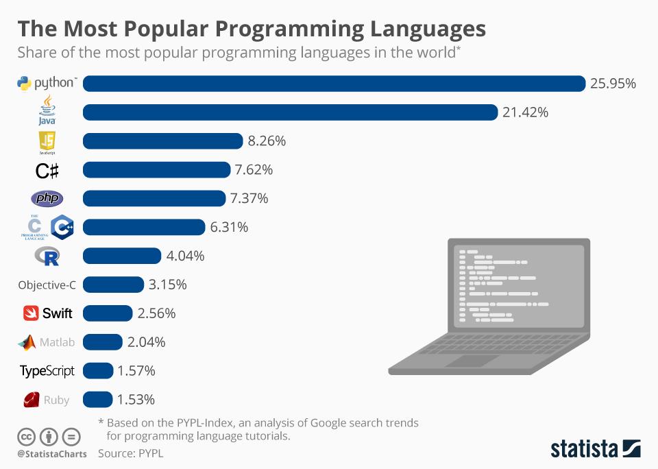 Python стал самым популярным языком в январе на основе рейтинга PYPL
